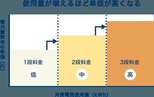 計算 電気 料金 1kWhあたりの電気代は何円?計算での求め方も徹底解説!